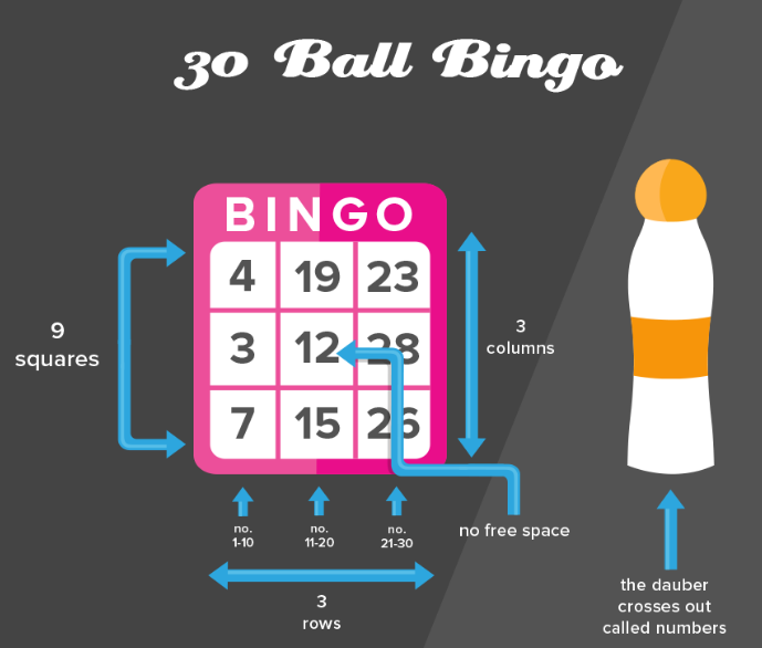 how to play speed bingo