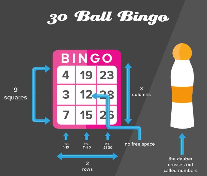 how to play speed bingo